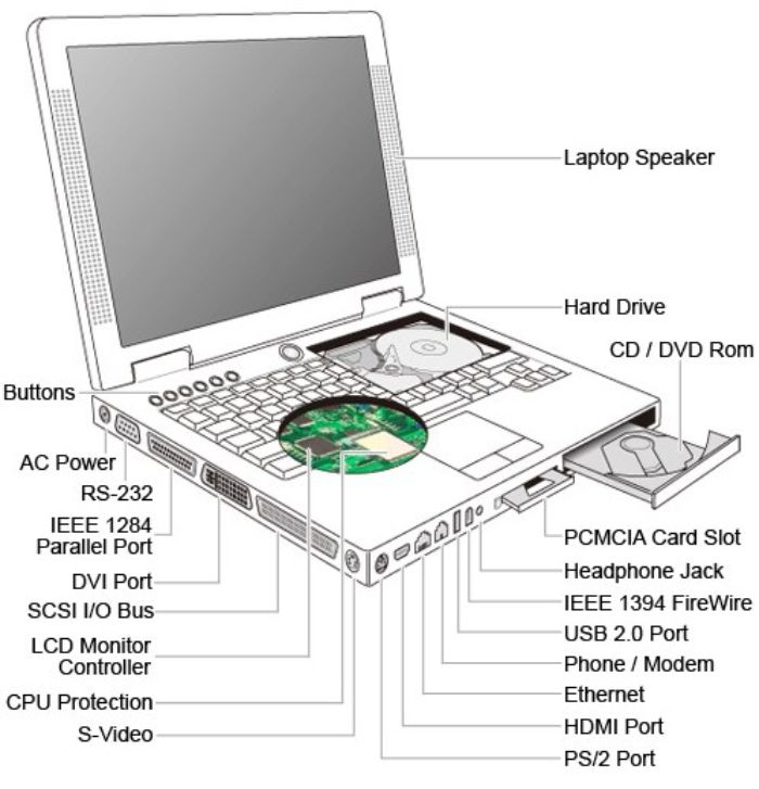 Komponen Umum yang Terdapat Pada Laptop